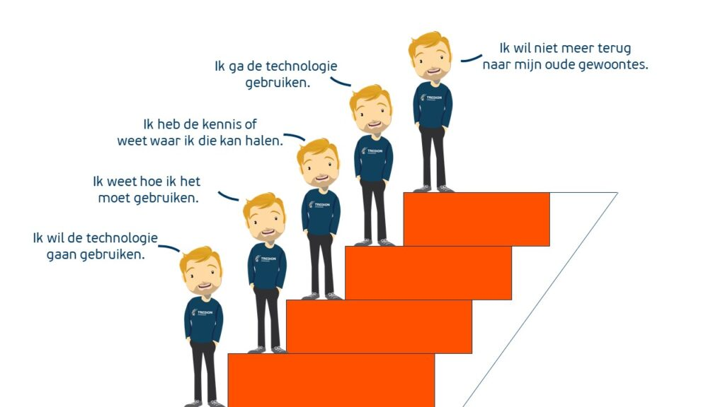 Fasen verandering - Microsoft Adoption Change Management