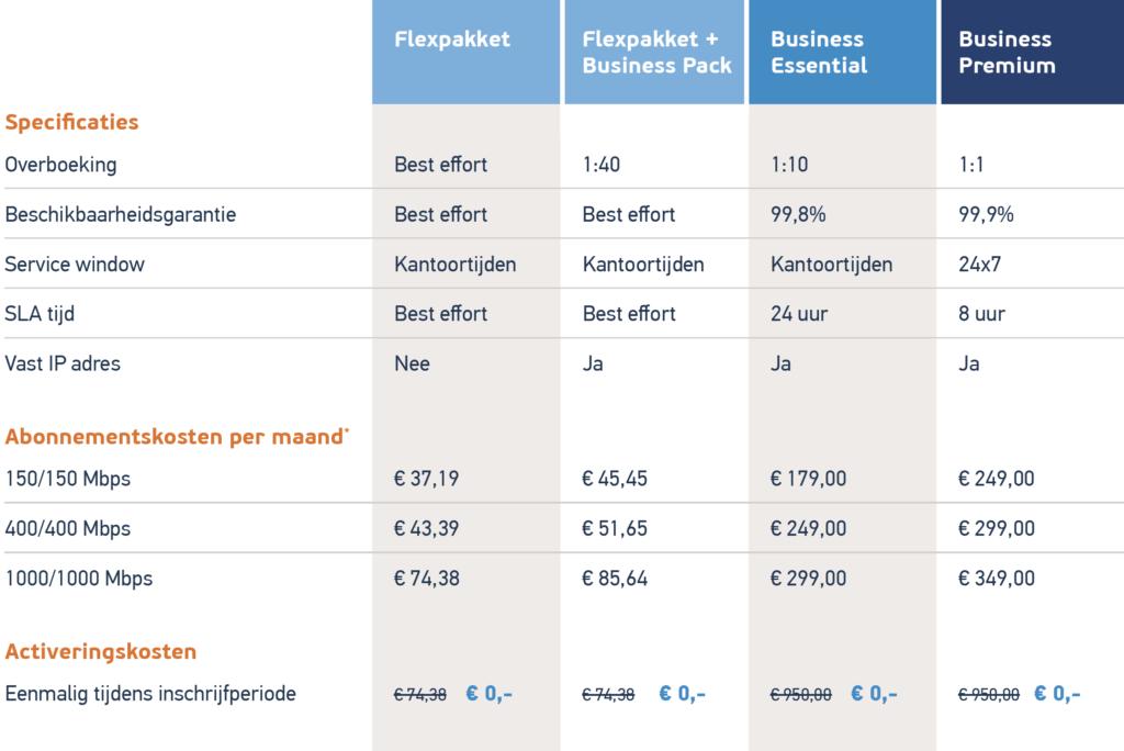 Tabel prijzen glasvezel Vijfheerenlanden
